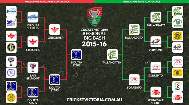 Regional Big Bash Final to be played tomorrow at the MCG