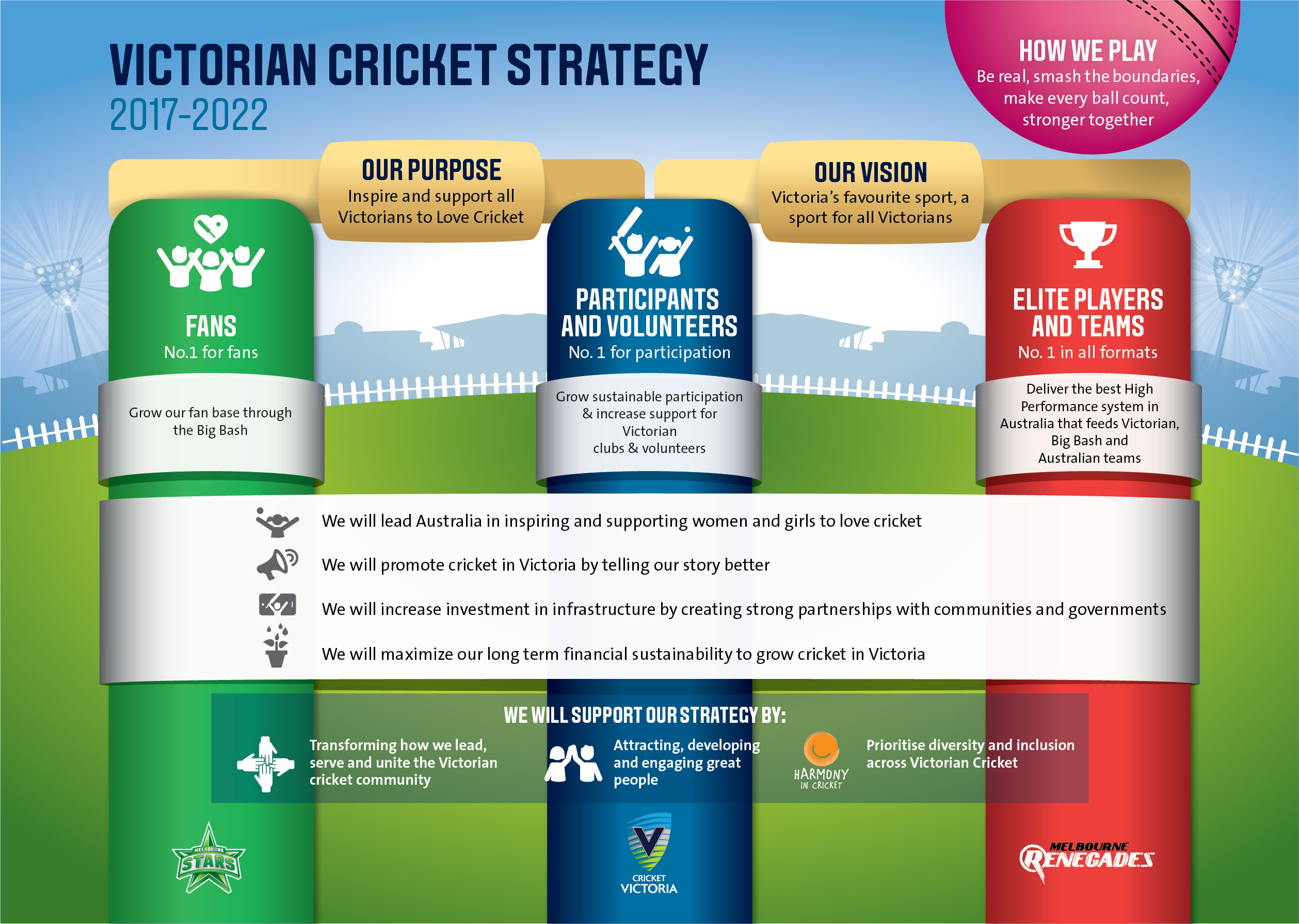 Strategic Plan - Cricket Victoria
